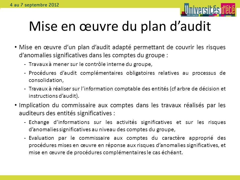 Mise en œuvre du plan daudit Mise en œuvre dun plan daudit adapté permettant de couvrir les risques danomalies significatives dans les comptes du grou