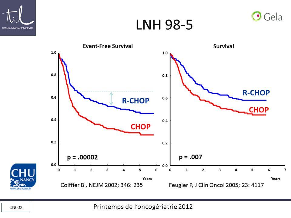 CN002 Printemps de loncogériatrie 2012 LNH et Sujets Âgés > 80 ans Expérience monocentrique (tous les LNH) – Lyon Sud (C Thiéblemont- Ann Oncol 2008 ) 205 patients (1989-2004) : – Diffus à grandes cellules dans 38% des cas (n=81) – Médiane dâge : 83 ans – PS>2 au diagnostic : 41% Gravité des co-morbidités Polychimiothérapie avec anthracyclines : 42 (52%) – RC 20%