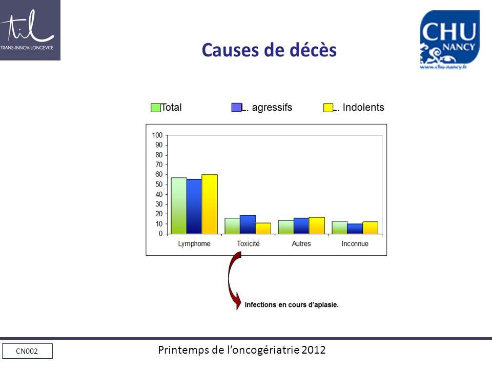 CN002 Printemps de loncogériatrie 2012 LNH et Sujets Âgés Ne pas sous traiter les sujets âgés pour une pathologie qui est curable.