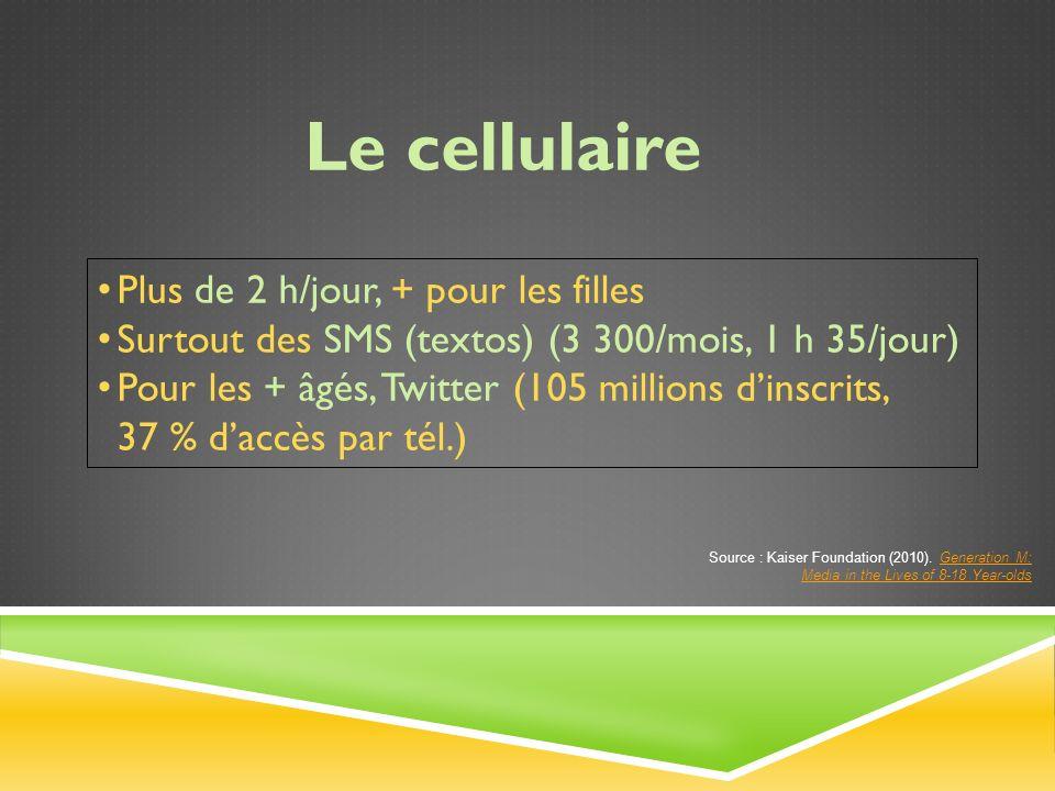 Plus de 2 h/jour, + pour les filles Surtout des SMS (textos) (3 300/mois, 1 h 35/jour) Pour les + âgés, Twitter (105 millions dinscrits, 37 % daccès par tél.) Le cellulaire Source : Kaiser Foundation (2010).