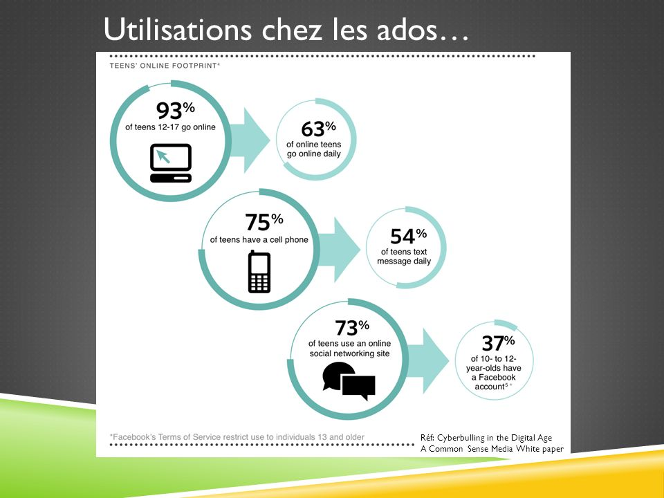 Utilisations chez les ados… Réf: Cyberbulling in the Digital Age A Common Sense Media White paper