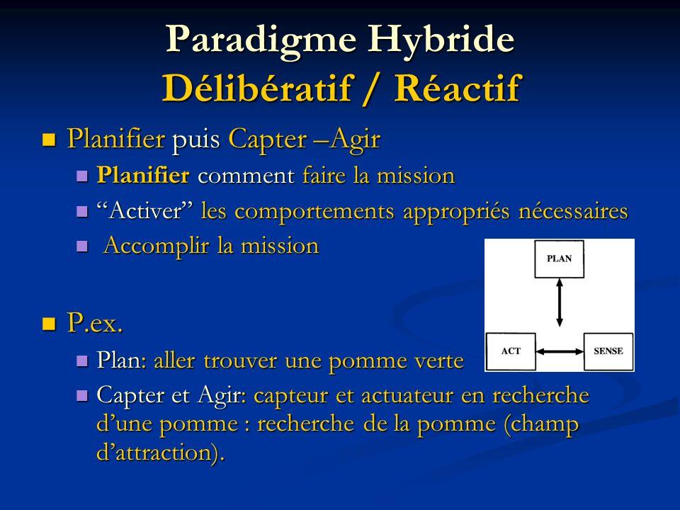 Paradigme Hybride Délibératif / Réactif Planifier puis Capter –Agir Planifier puis Capter –Agir Planifier comment faire la mission Planifier comment f