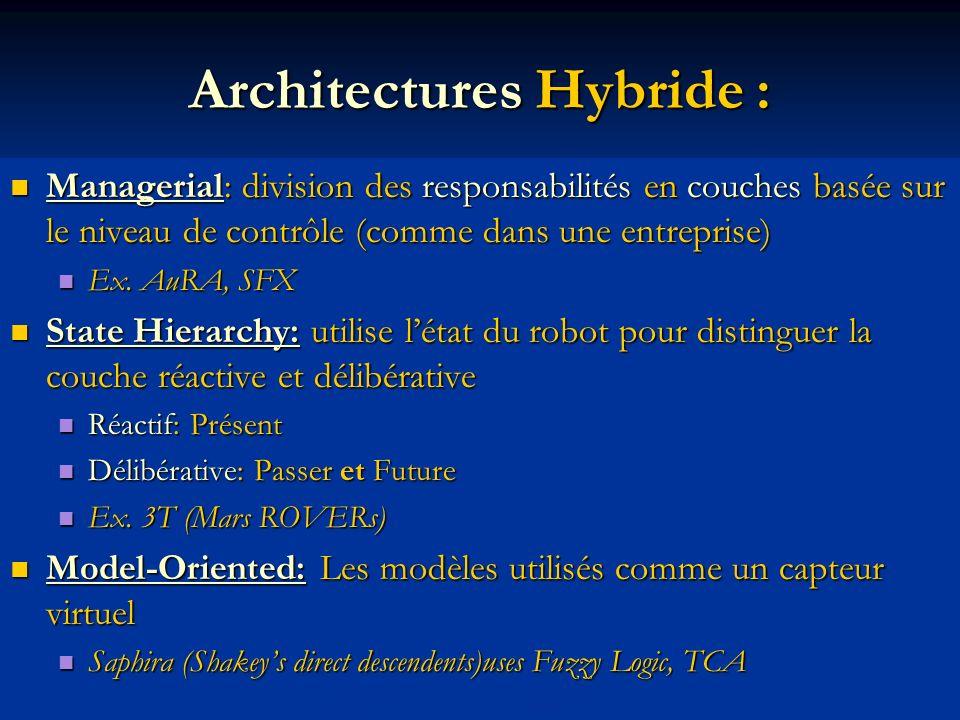 Architectures Hybride : Managerial: division des responsabilités en couches basée sur le niveau de contrôle (comme dans une entreprise) Managerial: di