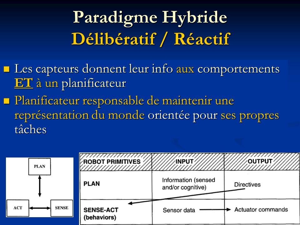 Paradigme Hybride Délibératif / Réactif Les capteurs donnent leur info aux comportements ET à un planificateur Les capteurs donnent leur info aux comp