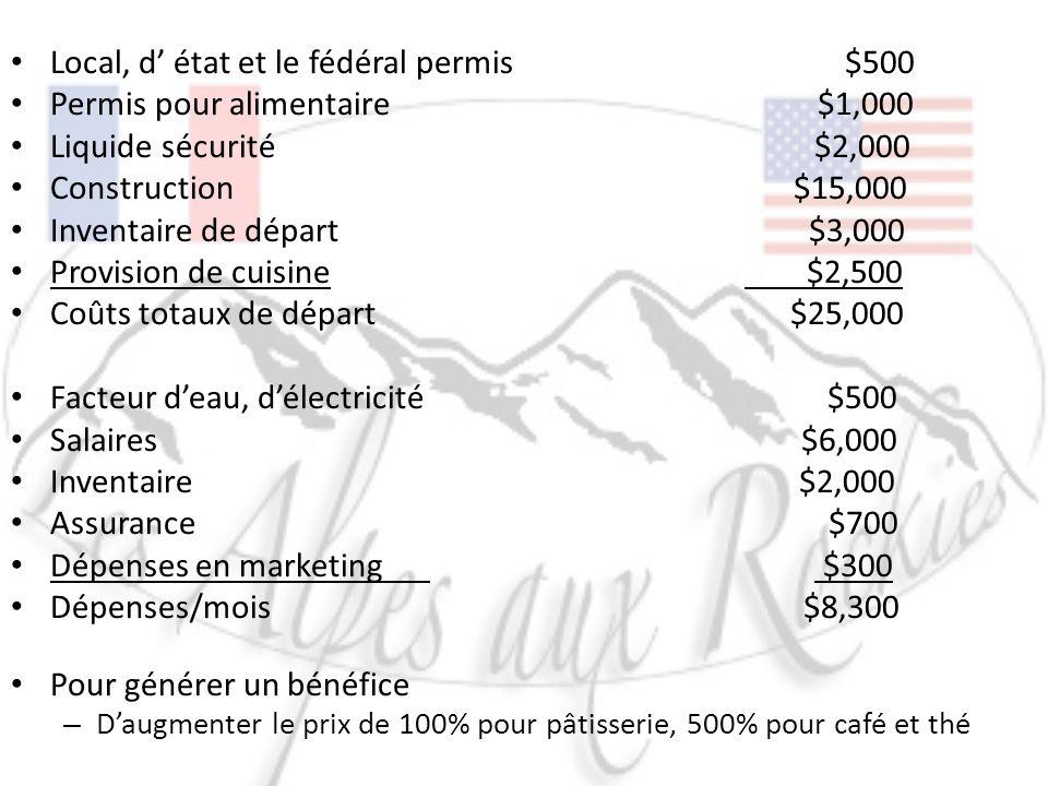 Local, d état et le fédéral permis $500 Permis pour alimentaire $1,000 Liquide sécurité $2,000 Construction $15,000 Inventaire de départ $3,000 Provis