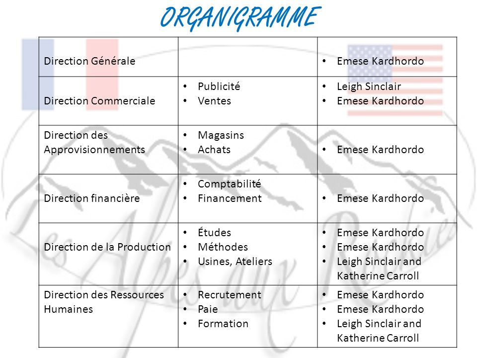 ORGANIGRAMME Direction Générale Emese Kardhordo Direction Commerciale Publicité Ventes Leigh Sinclair Emese Kardhordo Direction des Approvisionnements Magasins Achats Emese Kardhordo Direction financière Comptabilité Financement Emese Kardhordo Direction de la Production Études Méthodes Usines, Ateliers Emese Kardhordo Leigh Sinclair and Katherine Carroll Direction des Ressources Humaines Recrutement Paie Formation Emese Kardhordo Leigh Sinclair and Katherine Carroll