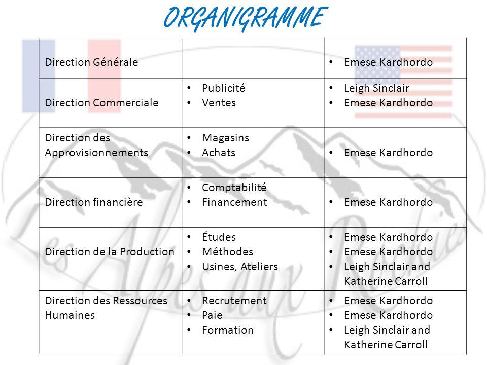ORGANIGRAMME Direction Générale Emese Kardhordo Direction Commerciale Publicité Ventes Leigh Sinclair Emese Kardhordo Direction des Approvisionnements