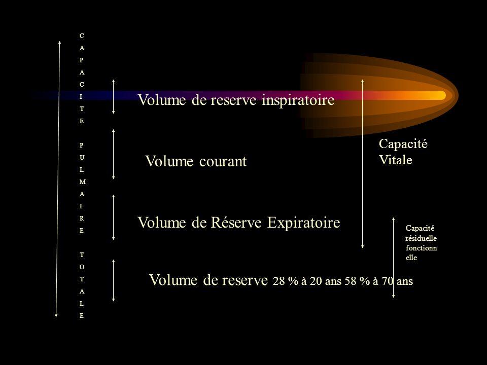 Volume de reserve inspiratoire Volume courant Volume de Réserve Expiratoire Volume de reserve 28 % à 20 ans 58 % à 70 ans Capacité Vitale CAPACITEPULMAIRETOTALECAPACITEPULMAIRETOTALE Capacité résiduelle fonctionn elle