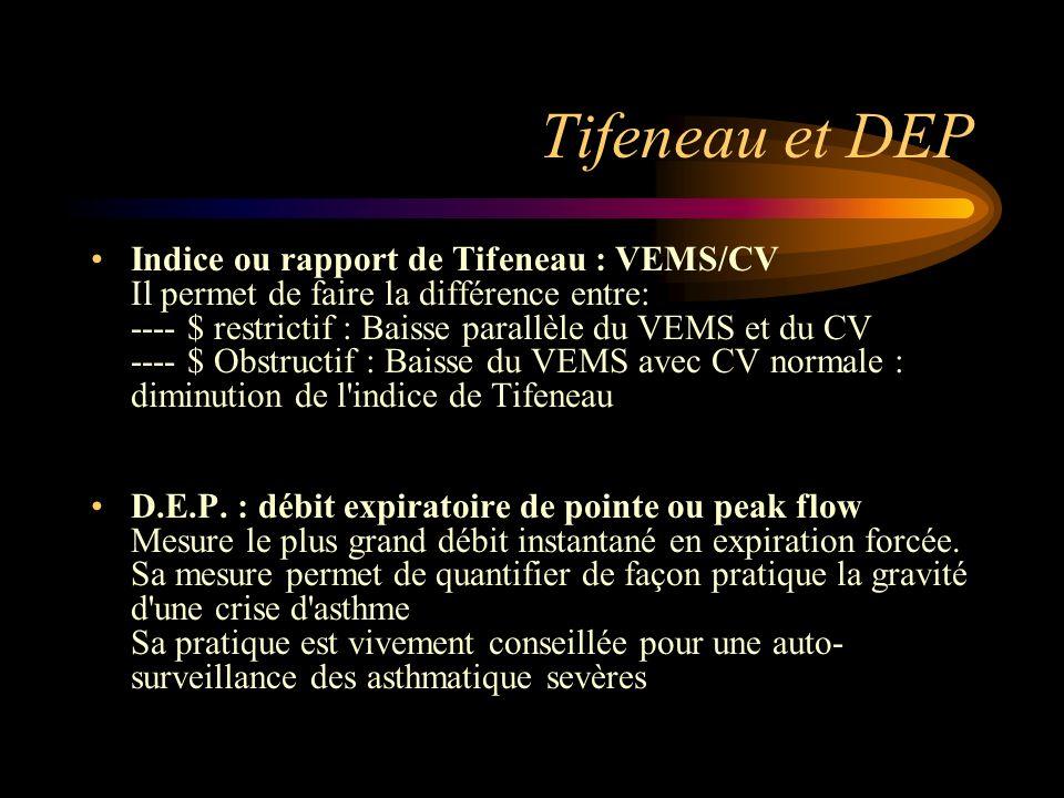 Tifeneau et DEP Indice ou rapport de Tifeneau : VEMS/CV Il permet de faire la différence entre: ---- $ restrictif : Baisse parallèle du VEMS et du CV ---- $ Obstructif : Baisse du VEMS avec CV normale : diminution de l indice de Tifeneau D.E.P.