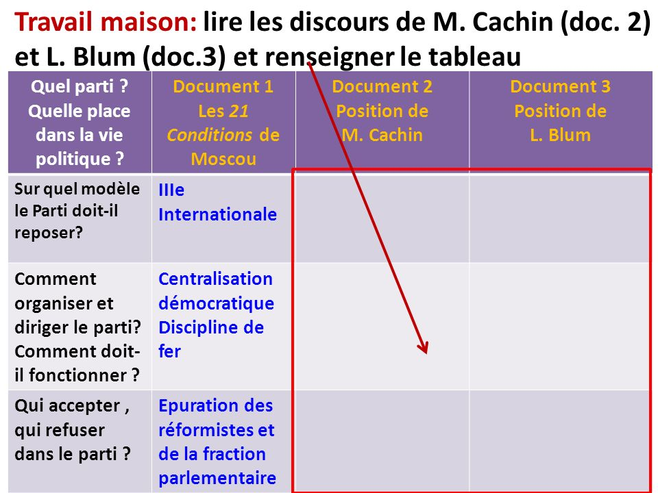 Quel parti ? Quelle place dans la vie politique ? Document 1 Les 21 Conditions de Moscou Document 2 Position de M. Cachin Document 3 Position de L. Bl