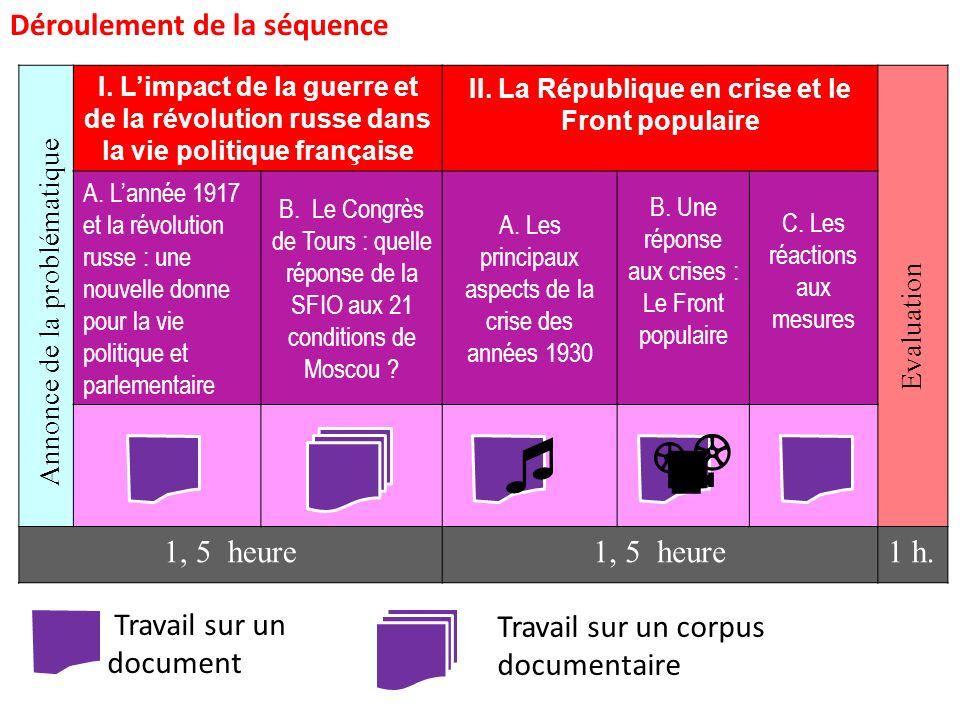 I.Limpact de la guerre et de la révolution russe dans la vie politique française II.