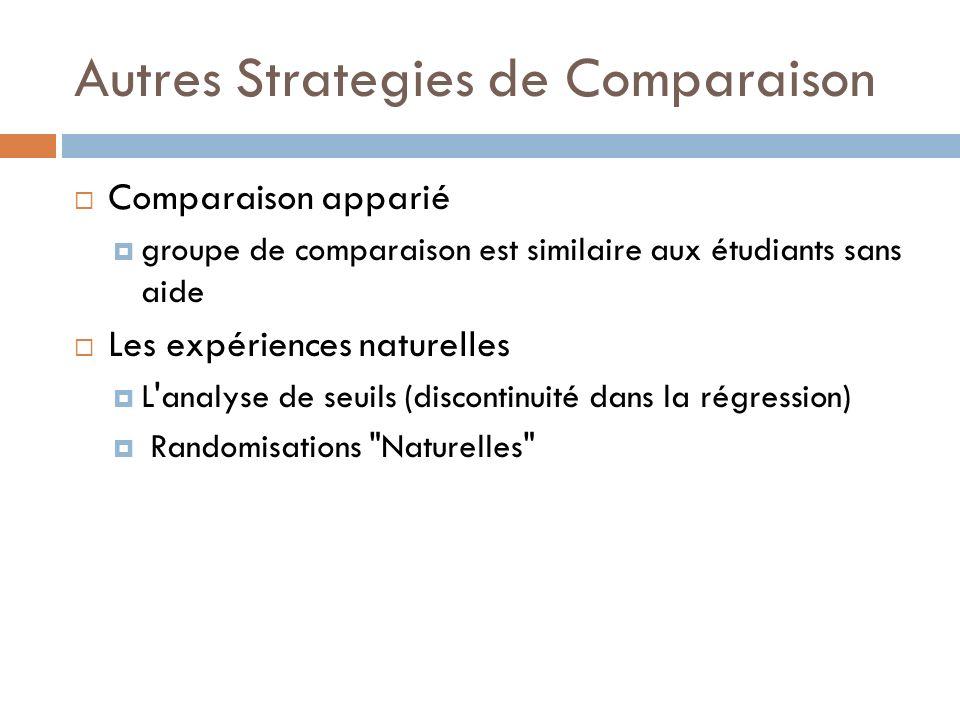 Autres Strategies de Comparaison Comparaison apparié groupe de comparaison est similaire aux étudiants sans aide Les expériences naturelles L analyse de seuils (discontinuité dans la régression) Randomisations Naturelles