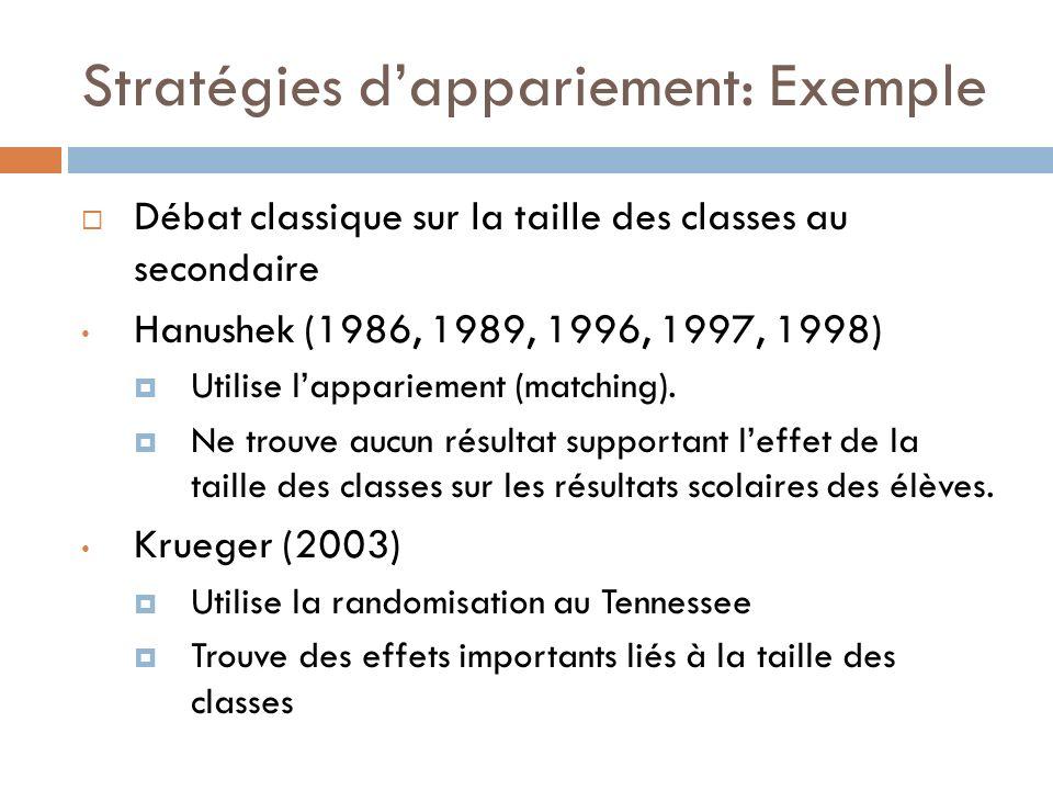 Stratégies dappariement: Exemple Débat classique sur la taille des classes au secondaire Hanushek (1986, 1989, 1996, 1997, 1998) Utilise lappariement (matching).