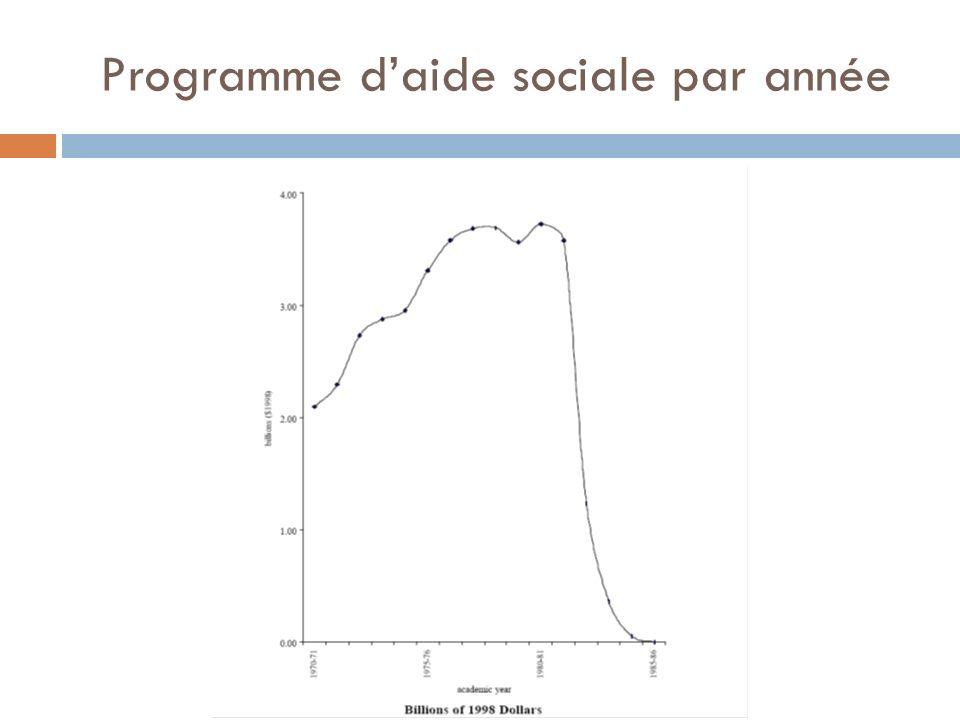 Programme daide sociale par année