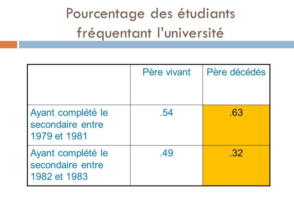 Pourcentage des étudiants fréquentant luniversité Père vivantPère décédés Ayant complété le secondaire entre 1979 et 1981.54.63 Ayant complété le secondaire entre 1982 et 1983.49.32