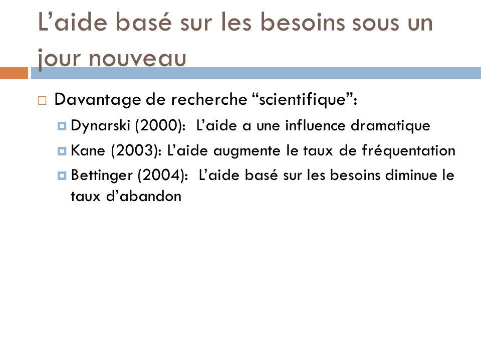 Laide basé sur les besoins sous un jour nouveau Davantage de recherche scientifique: Dynarski (2000): Laide a une influence dramatique Kane (2003): Laide augmente le taux de fréquentation Bettinger (2004): Laide basé sur les besoins diminue le taux dabandon