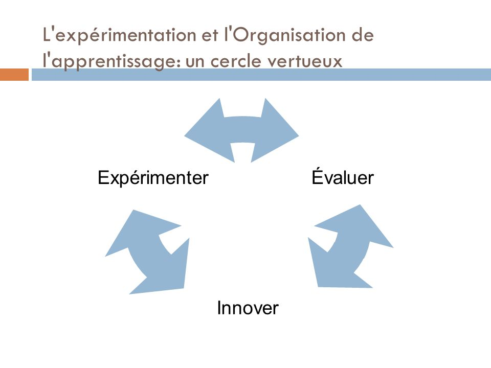 L expérimentation et l Organisation de l apprentissage: un cercle vertueux Évaluer Innover Expérimenter