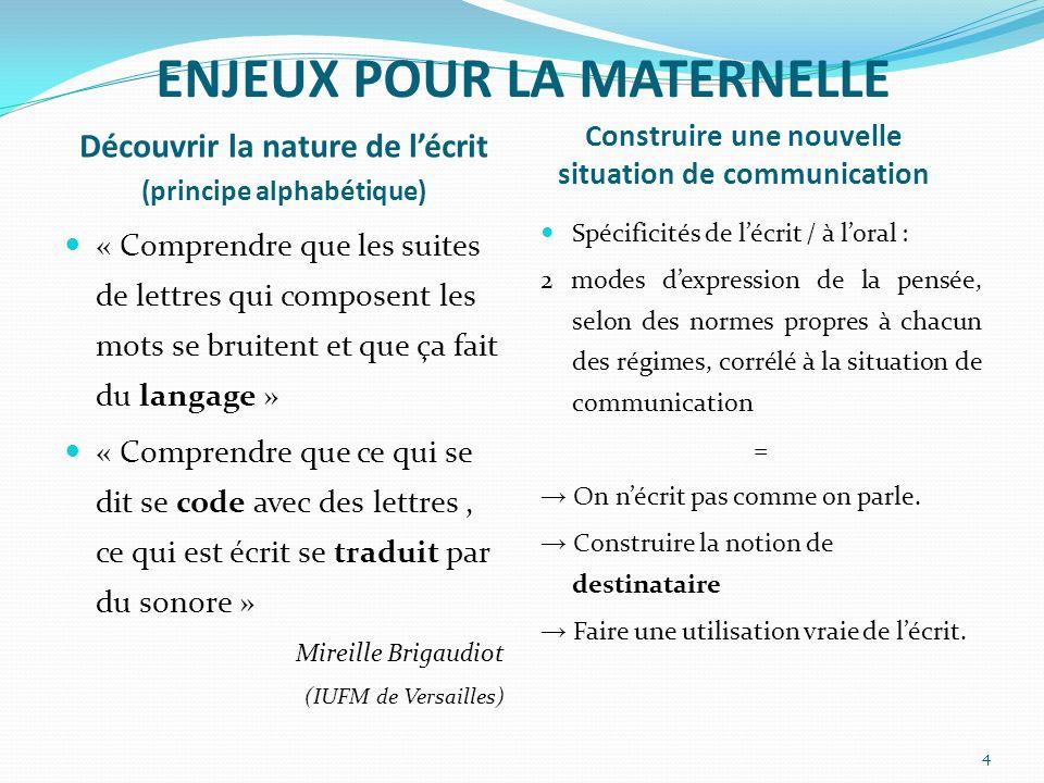 ENJEUX POUR LA MATERNELLE Découvrir la nature de lécrit (principe alphabétique) Construire une nouvelle situation de communication « Comprendre que le