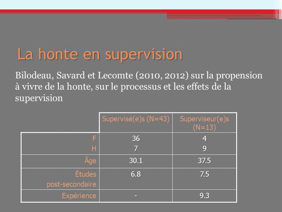 La honte en supervision Supervisé(e)s (N=43)Superviseur(e)s (N=13) FHFH36749 Âge30.137.5 Études post-secondaire6.87.5 Expérience-9.3 Bilodeau, Savard