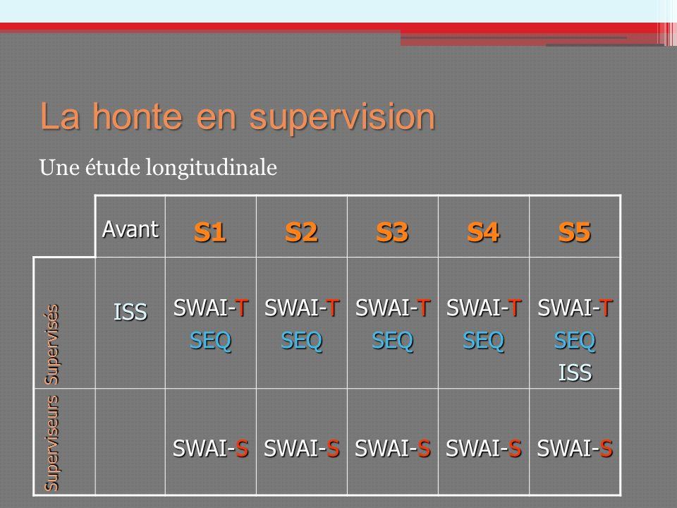 AvantS1S2S3S4S5 Supervisés ISS SWAI-T SEQ SEQ SEQ SEQ SEQISS Superviseurs SWAI-S La honte en supervision Une étude longitudinale