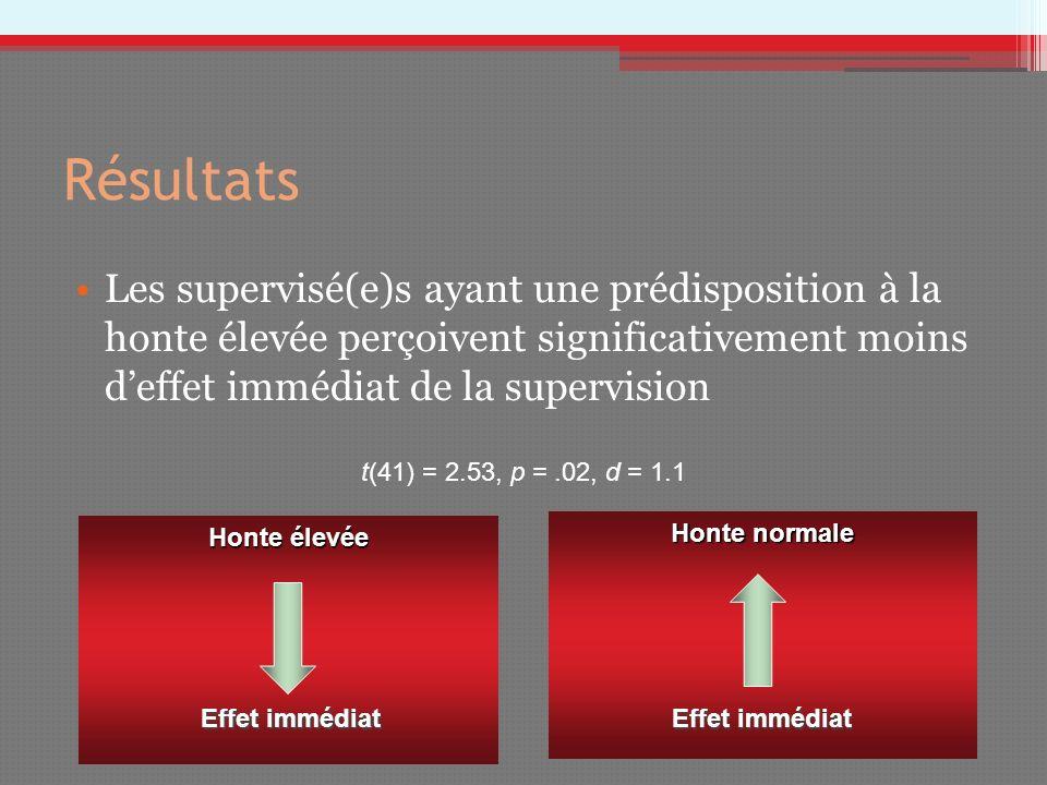 Résultats Les supervisé(e)s ayant une prédisposition à la honte élevée perçoivent significativement moins deffet immédiat de la supervision t(41) = 2.