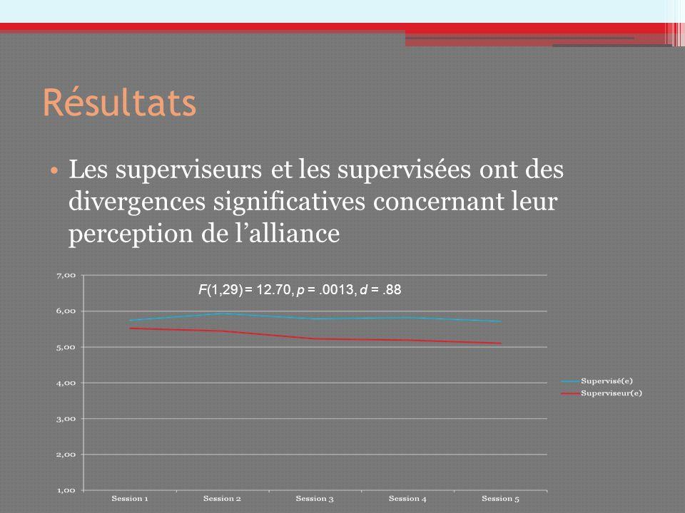 Résultats Les superviseurs et les supervisées ont des divergences significatives concernant leur perception de lalliance F(1,29) = 12.70, p =.0013, d