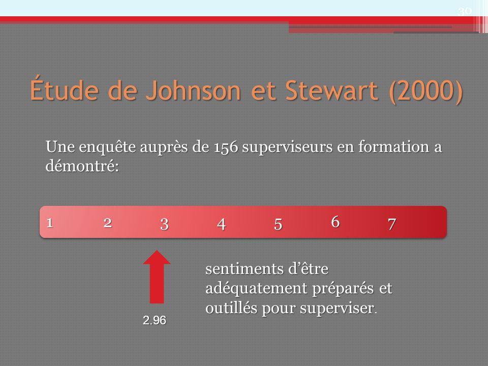Étude de Johnson et Stewart (2000) 1234567123456712345671234567 30 2.96 sentiments dêtre adéquatement préparés et outillés pour superviser sentiments
