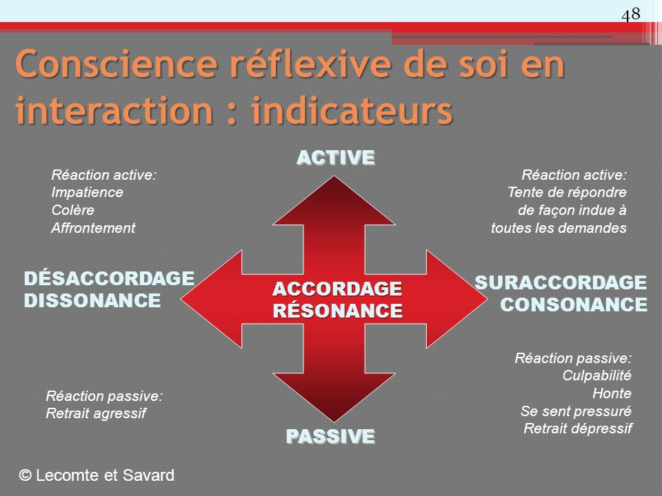 Conscience réflexive de soi en interaction : indicateurs DÉSACCORDAGE DISSONANCE SURACCORDAGE CONSONANCE ACTIVE PASSIVE Réaction active: Tente de répondre de façon indue à toutes les demandes Réaction passive: Culpabilité Honte Se sent pressuré Retrait dépressif Réaction active: Impatience Colère Affrontement Réaction passive: Retrait agressif ACCORDAGERÉSONANCE © Lecomte et Savard 48