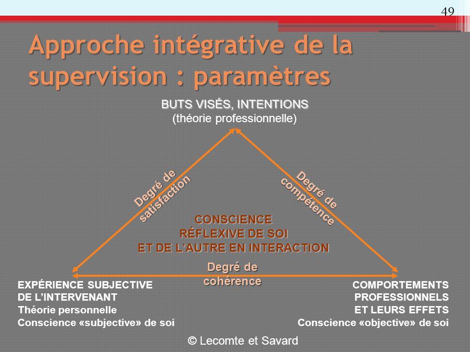 Approche intégrative de la supervision : paramètres 49 BUTS VISÉS, INTENTIONS (théorie professionnelle) COMPORTEMENTS PROFESSIONNELS ET LEURS EFFETS C