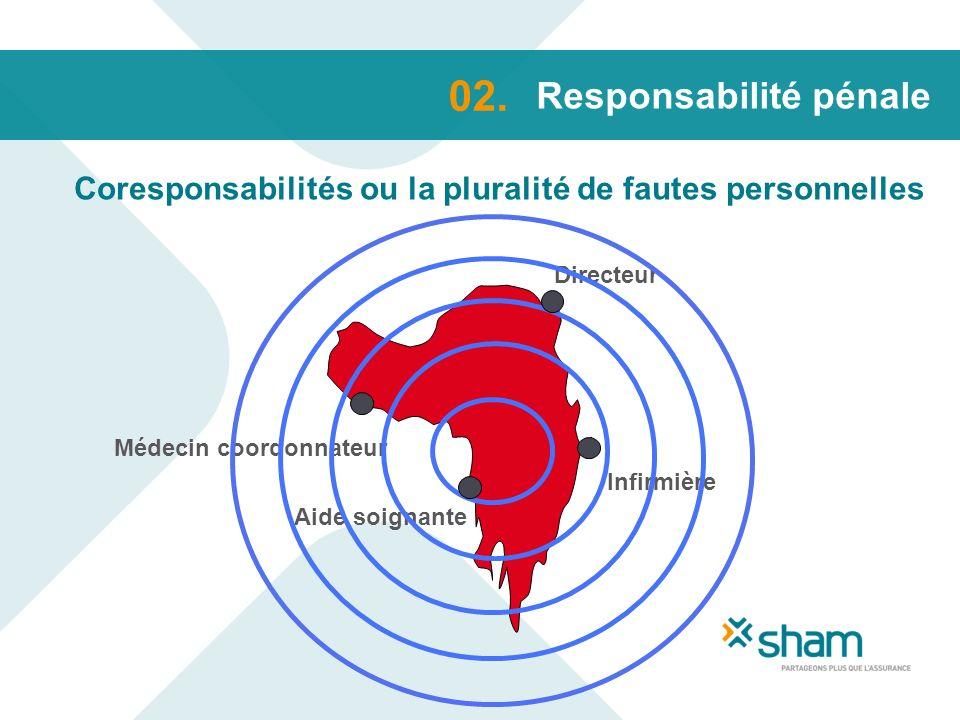 Responsabilité pénale Coresponsabilités ou la pluralité de fautes personnelles 02. Directeur Médecin coordonnateur Infirmière Aide soignante