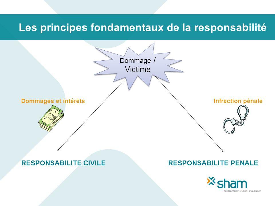 Les principes fondamentaux de la responsabilité Dommages et intérêtsInfraction pénale RESPONSABILITE CIVILE RESPONSABILITE PENALE Dommage / Victime