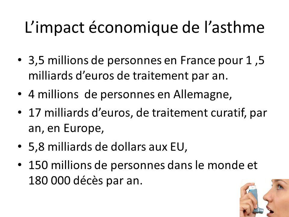 Limpact économique de lasthme 3,5 millions de personnes en France pour 1,5 milliards deuros de traitement par an. 4 millions de personnes en Allemagne