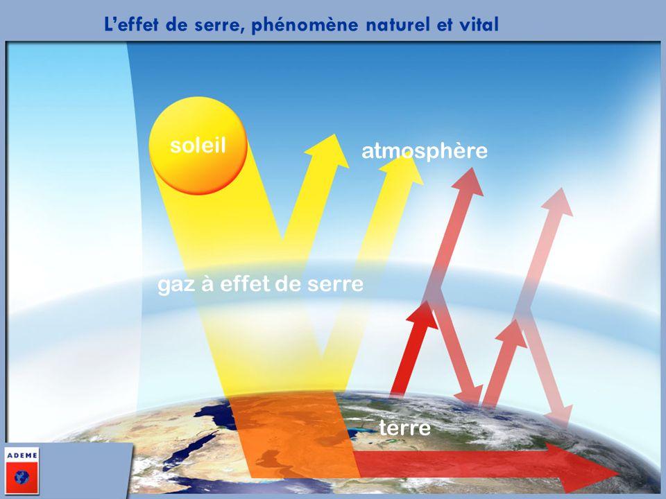 soleil atmosphère gaz à effet de serre Leffet de serre, phénomène naturel et vital terre