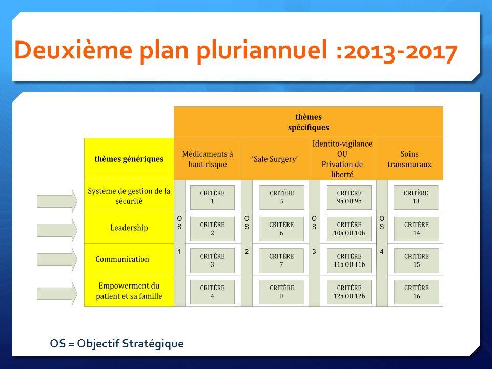 Deuxième plan pluriannuel :2013-2017 OS = Objectif Stratégique