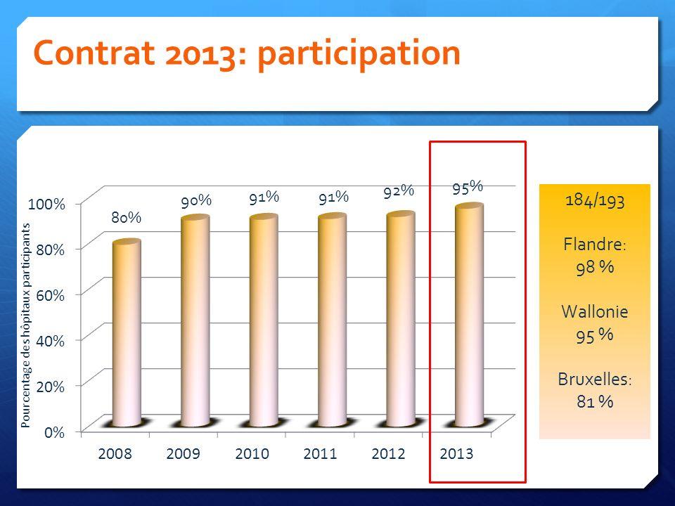 Contrat 2013: participation Pourcentage des hôpitaux participants 184/193 Flandre: 98 % Wallonie 95 % Bruxelles: 81 %