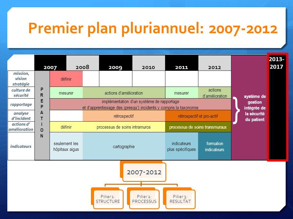 Premier plan pluriannuel: 2007-2012 2007-2012 Pilier 1: STRUCTURE Pilier 2: PROCESSUS Pilier 3: RESULTAT 200720082009201020112012 } système de gestion