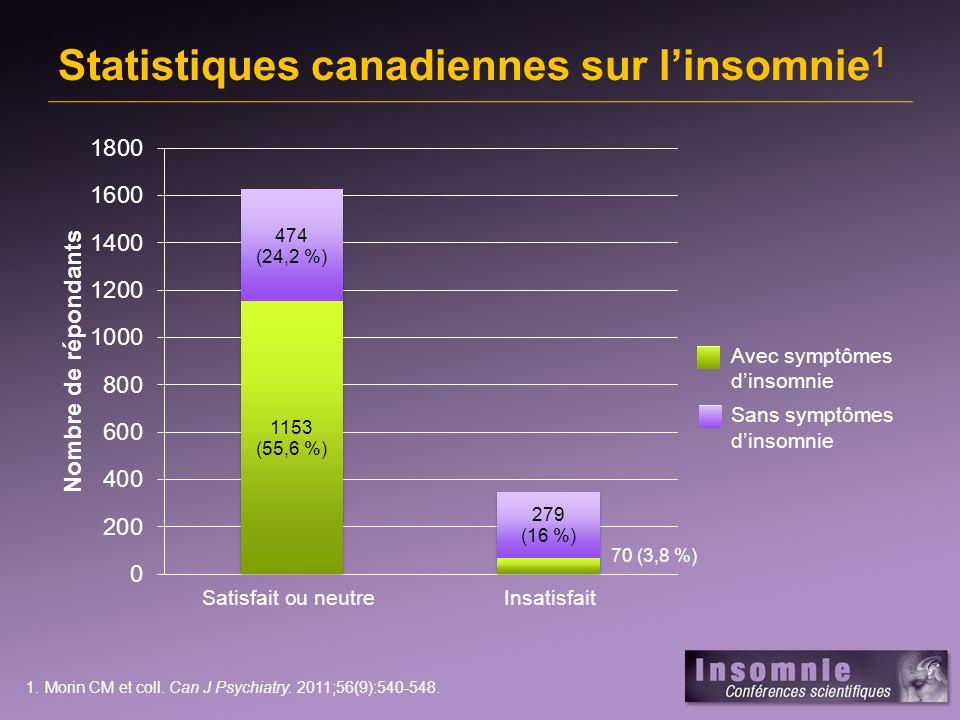 Symptômes subjectifs Difficulté dendormissement au coucher Réveils nocturnes Réveils matinaux précoces Incapacité à se rendormir après un réveil précoce Sommeil non réparateur