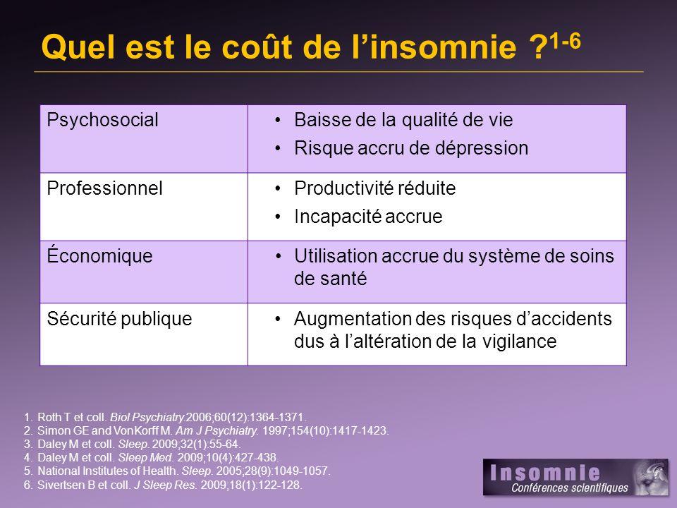 Fardeau économique de linsomnie 1 consultation (3 %) transportation (1 %) alcool (5 %) médicaments de linsomnie (0,3 %) absence (15 %) productivité (76 %) 1.Daley M et coll.