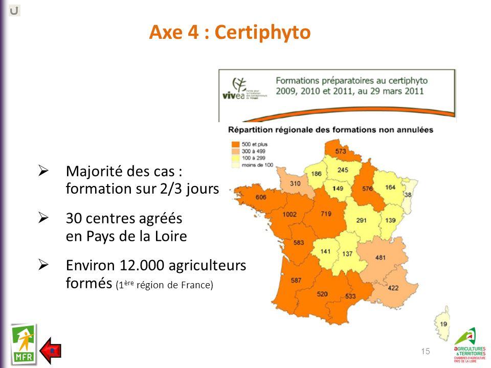 Majorité des cas : formation sur 2/3 jours 30 centres agréés en Pays de la Loire Environ 12.000 agriculteurs formés (1 ère région de France) 15 Axe 4
