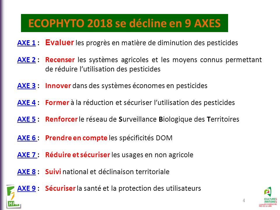 AXE 1AXE 1 : Evaluer les progrès en matière de diminution des pesticides AXE 2AXE 2 : Recenser les systèmes agricoles et les moyens connus permettant