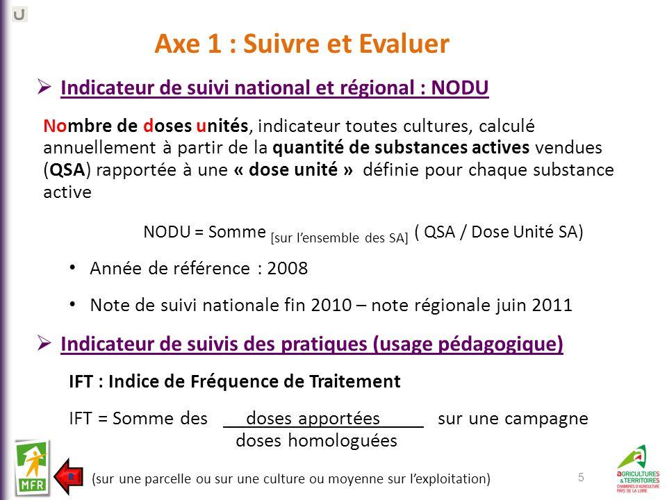 5 Indicateur de suivi national et régional : NODU Nombre de doses unités, indicateur toutes cultures, calculé annuellement à partir de la quantité de