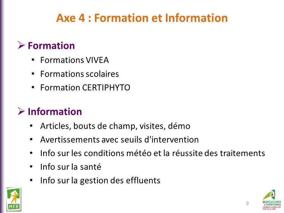 Axe 4 : Formation et Information Formation Formations VIVEA Formations scolaires Formation CERTIPHYTO Information Articles, bouts de champ, visites, d
