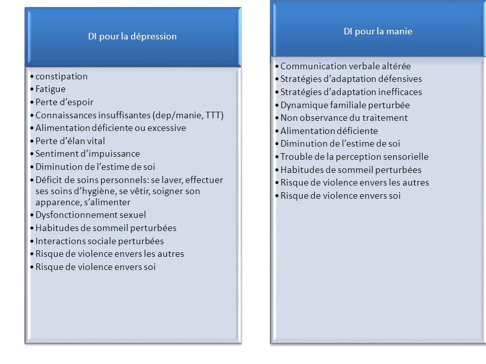 DI pour la dépression constipation Fatigue Perte despoir Connaissances insuffisantes (dep/manie, TTT) Alimentation déficiente ou excessive Perte délan