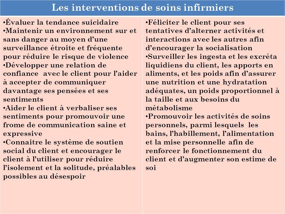 Les interventions de soins infirmiers Évaluer la tendance suicidaire Maintenir un environnement sur et sans danger au moyen dune surveillance étroite