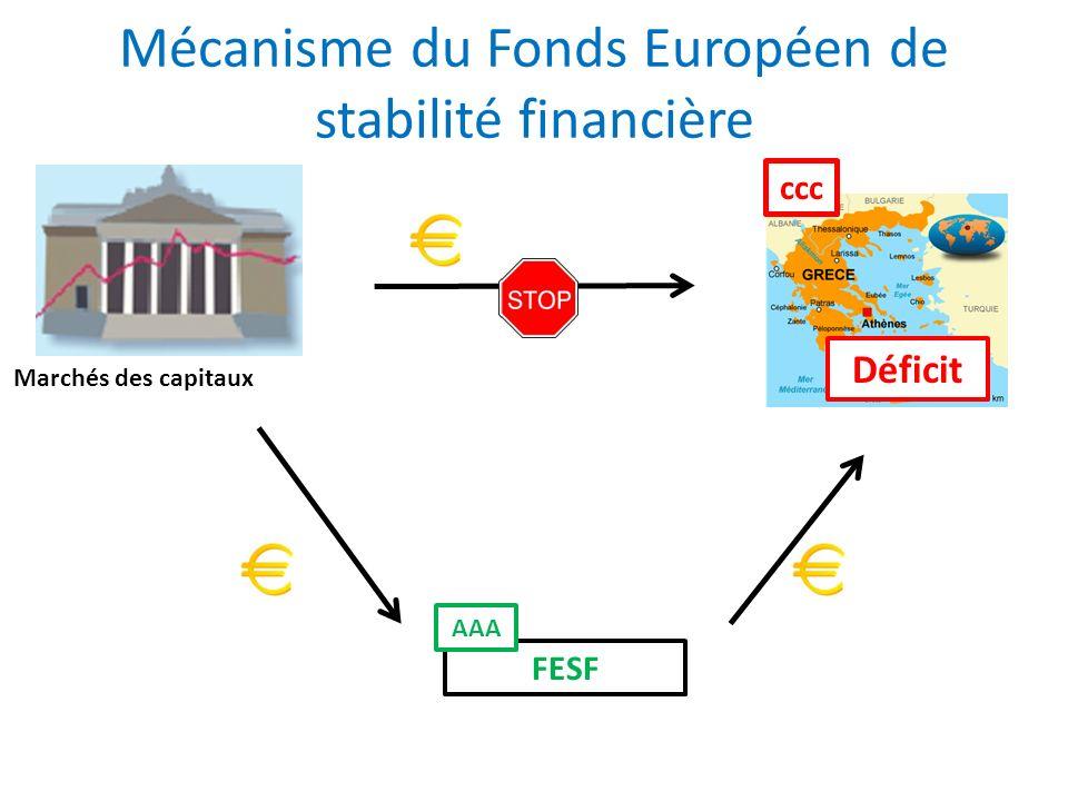 Mécanisme du Fonds Européen de stabilité financière Marchés des capitaux Déficit FESF ccc AAA