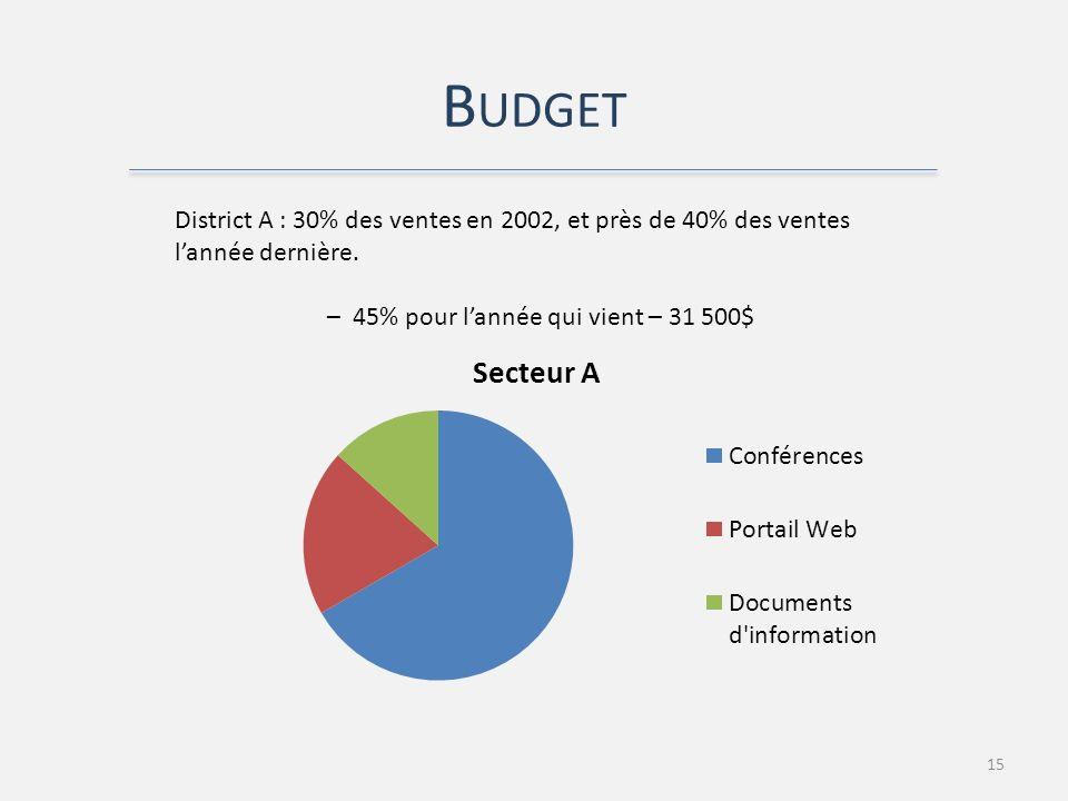 B UDGET 15 District A : 30% des ventes en 2002, et près de 40% des ventes lannée dernière.