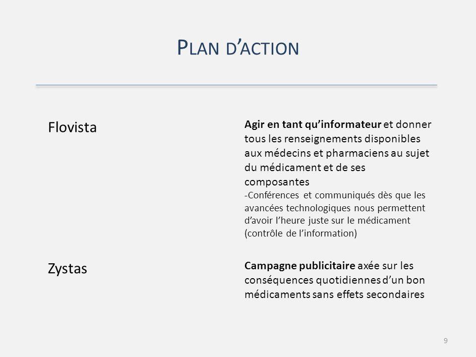 P LAN D ACTION 9 Flovista Agir en tant quinformateur et donner tous les renseignements disponibles aux médecins et pharmaciens au sujet du médicament et de ses composantes -Conférences et communiqués dès que les avancées technologiques nous permettent davoir lheure juste sur le médicament (contrôle de linformation) Zystas Campagne publicitaire axée sur les conséquences quotidiennes dun bon médicaments sans effets secondaires