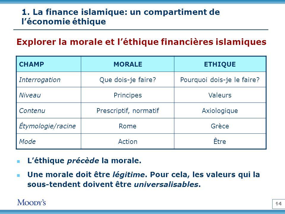 14 1. La finance islamique: un compartiment de léconomie éthique Explorer la morale et léthique financières islamiques CHAMPMORALEETHIQUE Interrogatio