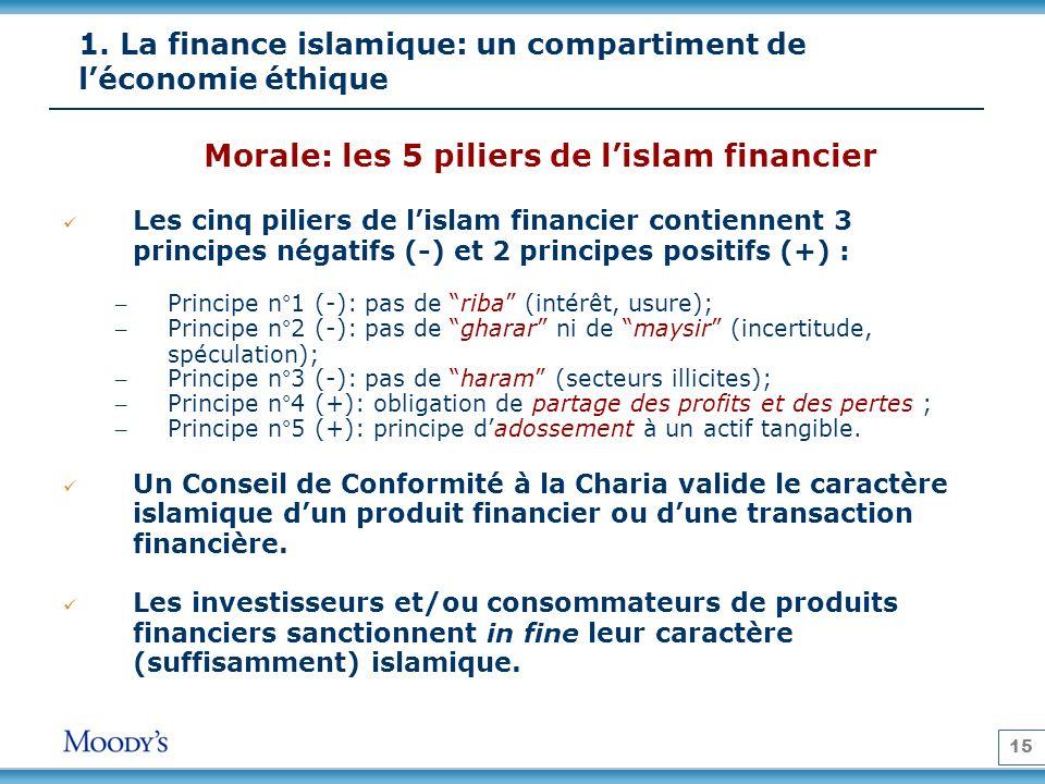 15 1. La finance islamique: un compartiment de léconomie éthique Morale: les 5 piliers de lislam financier Les cinq piliers de lislam financier contie