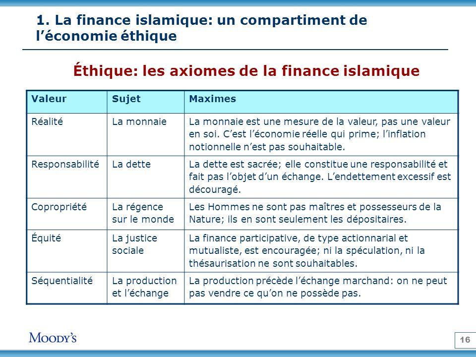 16 1. La finance islamique: un compartiment de léconomie éthique Éthique: les axiomes de la finance islamique ValeurSujetMaximes RéalitéLa monnaie La